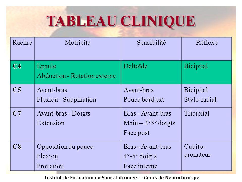 TABLEAU CLINIQUE Racine Motricité Sensibilité Réflexe C4 Epaule