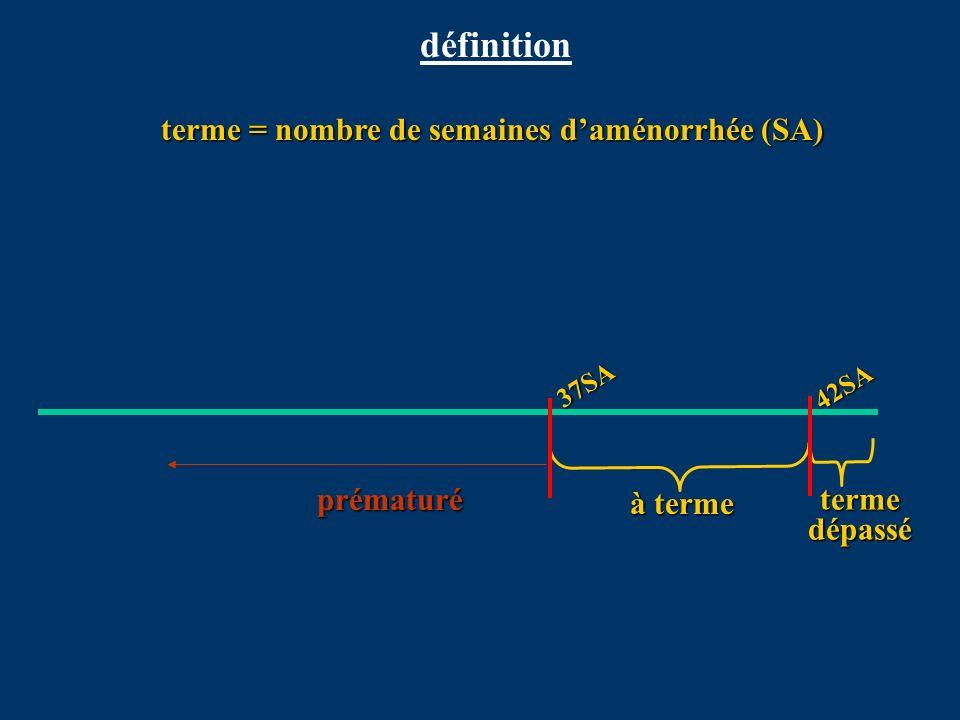 terme = nombre de semaines d'aménorrhée (SA)