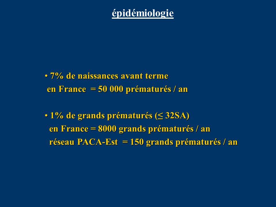 épidémiologie 7% de naissances avant terme en France = 50 000 prématurés / an.