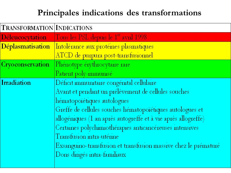 Principales indications des transformations