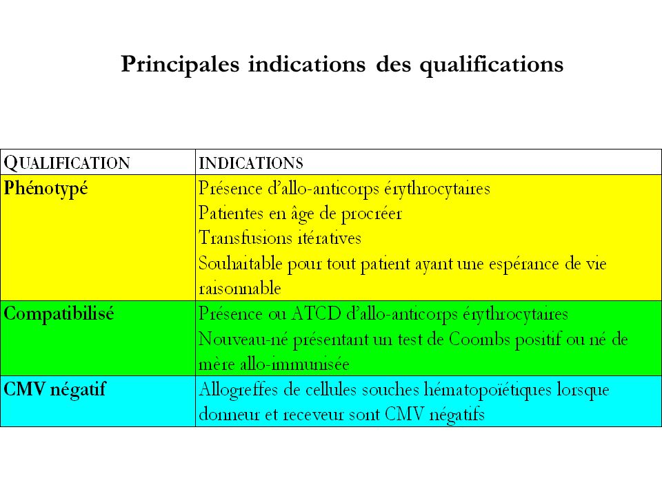 Principales indications des qualifications
