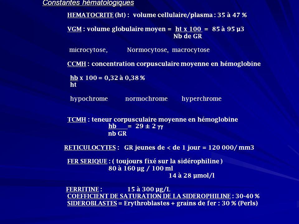 Constantes hématologiques
