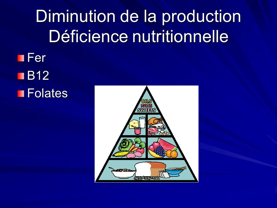 Diminution de la production Déficience nutritionnelle