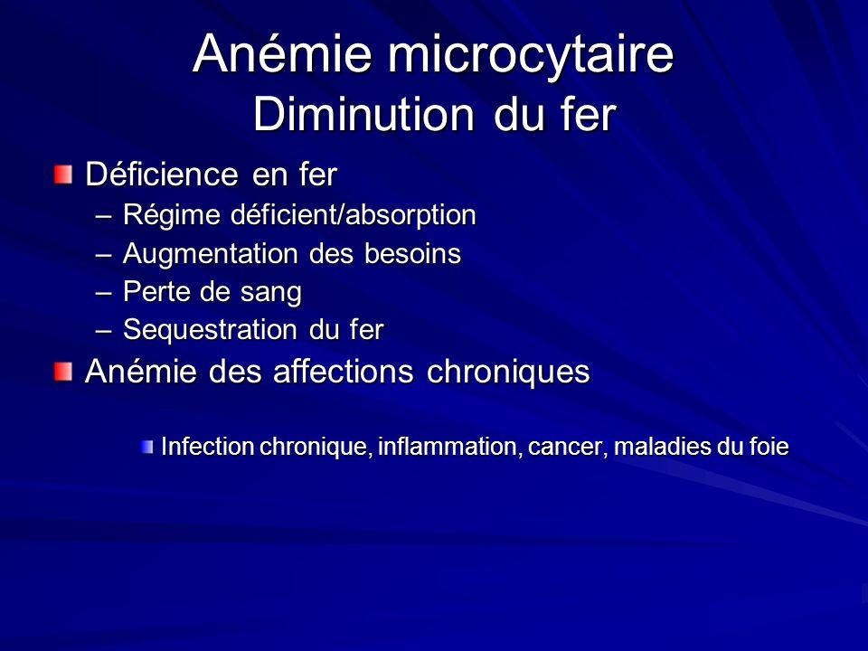 Anémie microcytaire Diminution du fer