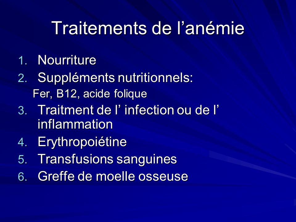 Traitements de l'anémie