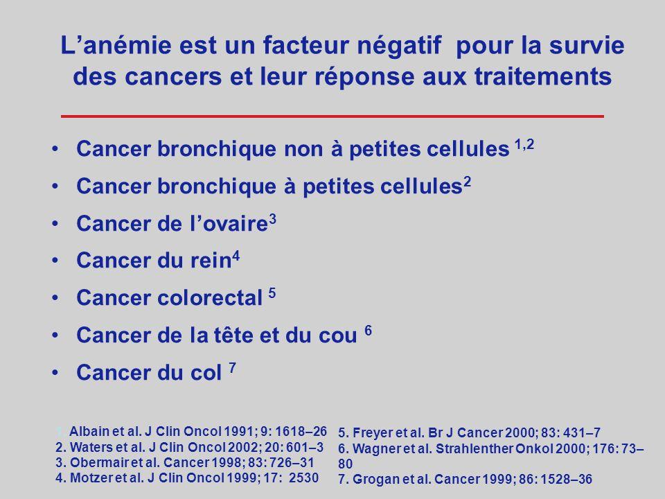 L'anémie est un facteur négatif pour la survie des cancers et leur réponse aux traitements