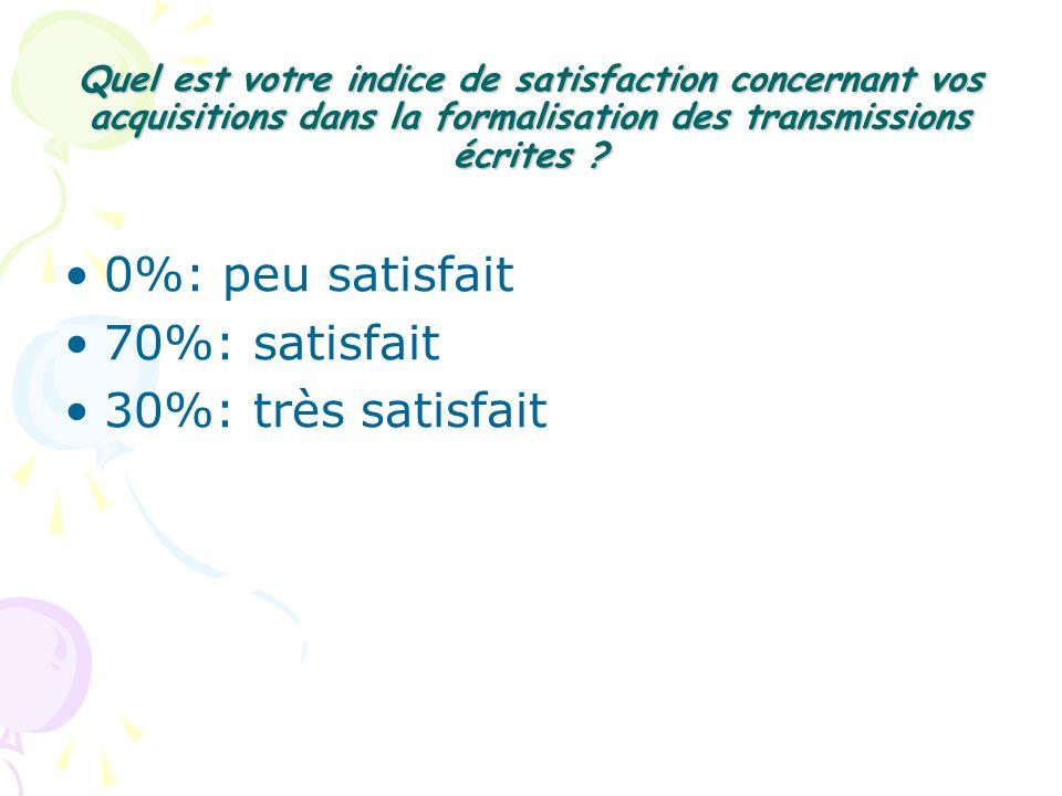 0%: peu satisfait 70%: satisfait 30%: très satisfait