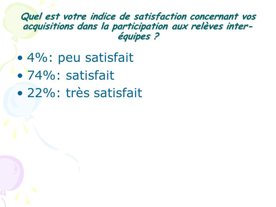 4%: peu satisfait 74%: satisfait 22%: très satisfait