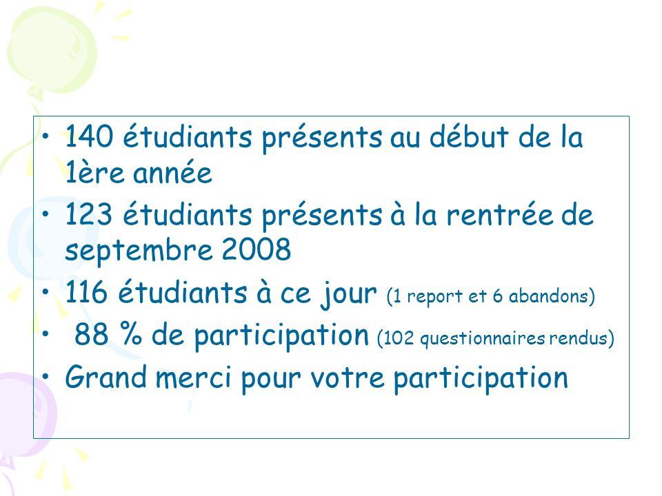 140 étudiants présents au début de la 1ère année
