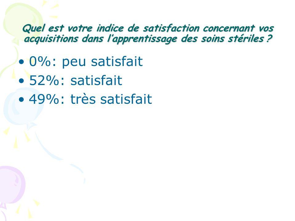 0%: peu satisfait 52%: satisfait 49%: très satisfait
