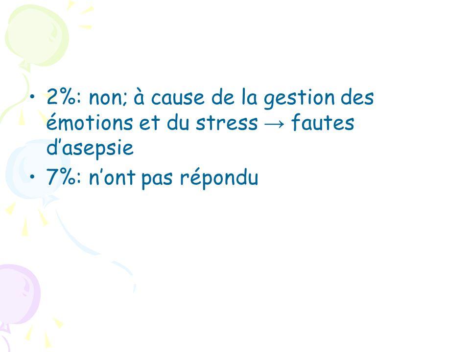 2%: non; à cause de la gestion des émotions et du stress → fautes d'asepsie