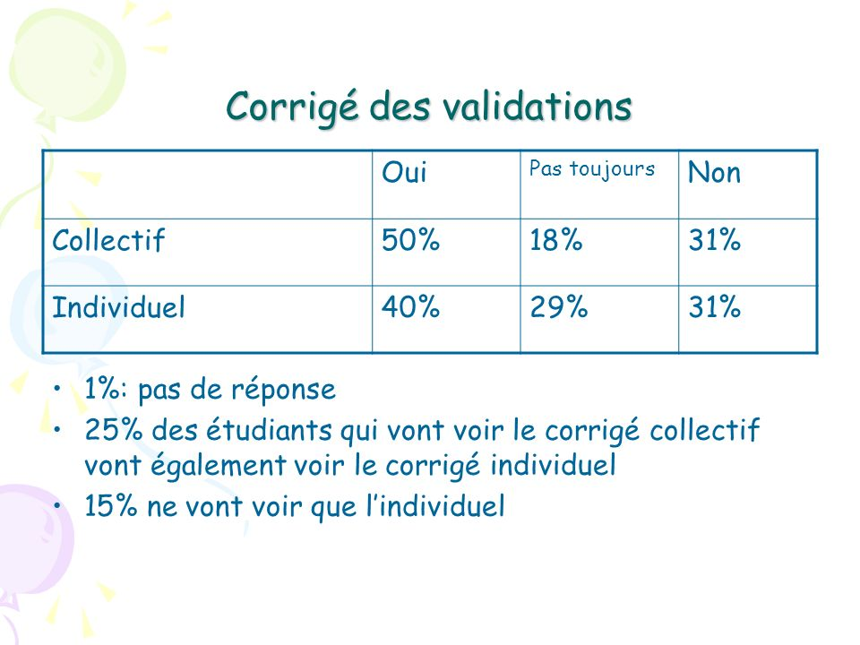 Corrigé des validations
