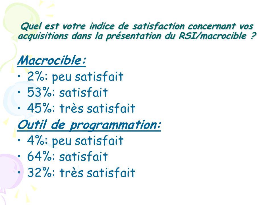 Outil de programmation: 4%: peu satisfait 64%: satisfait