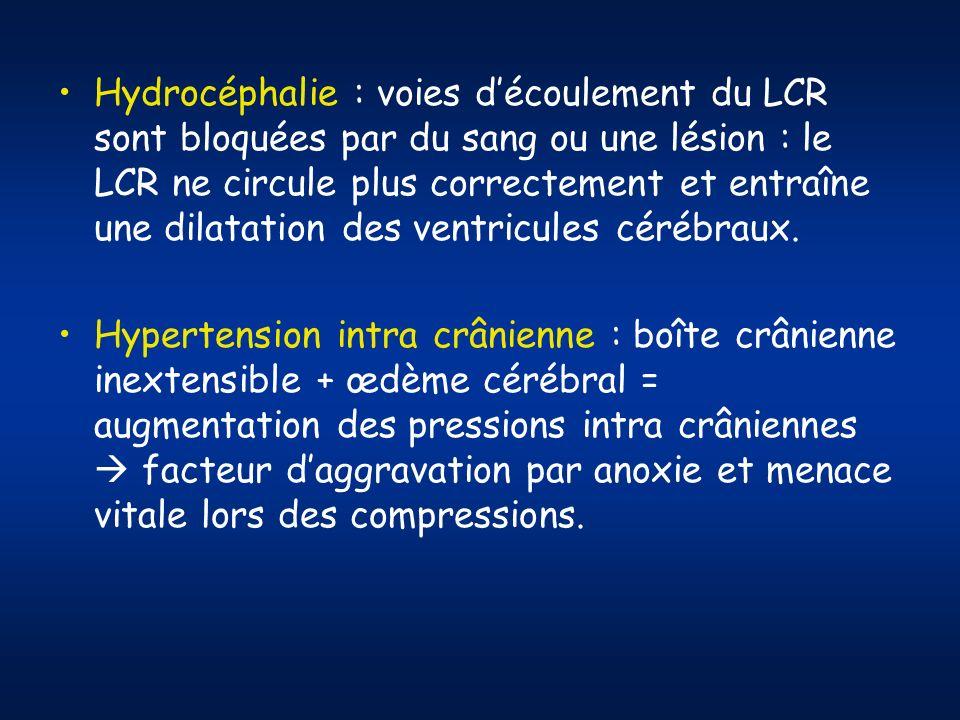 Hydrocéphalie : voies d'écoulement du LCR sont bloquées par du sang ou une lésion : le LCR ne circule plus correctement et entraîne une dilatation des ventricules cérébraux.