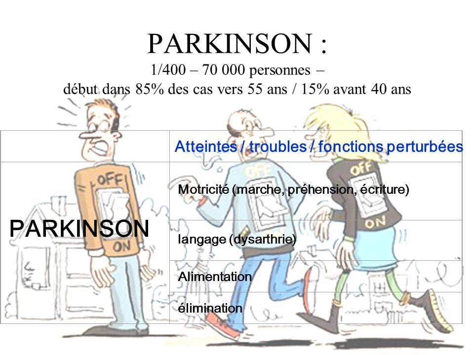 PARKINSON : 1/400 – 70 000 personnes – début dans 85% des cas vers 55 ans / 15% avant 40 ans