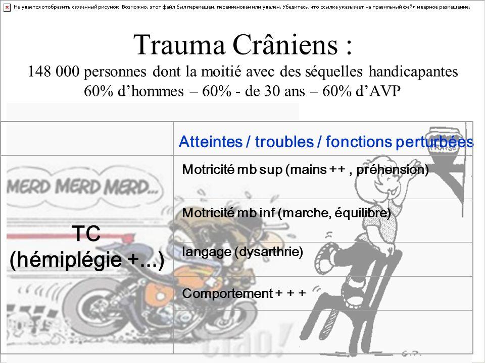 Trauma Crâniens : 148 000 personnes dont la moitié avec des séquelles handicapantes 60% d'hommes – 60% - de 30 ans – 60% d'AVP