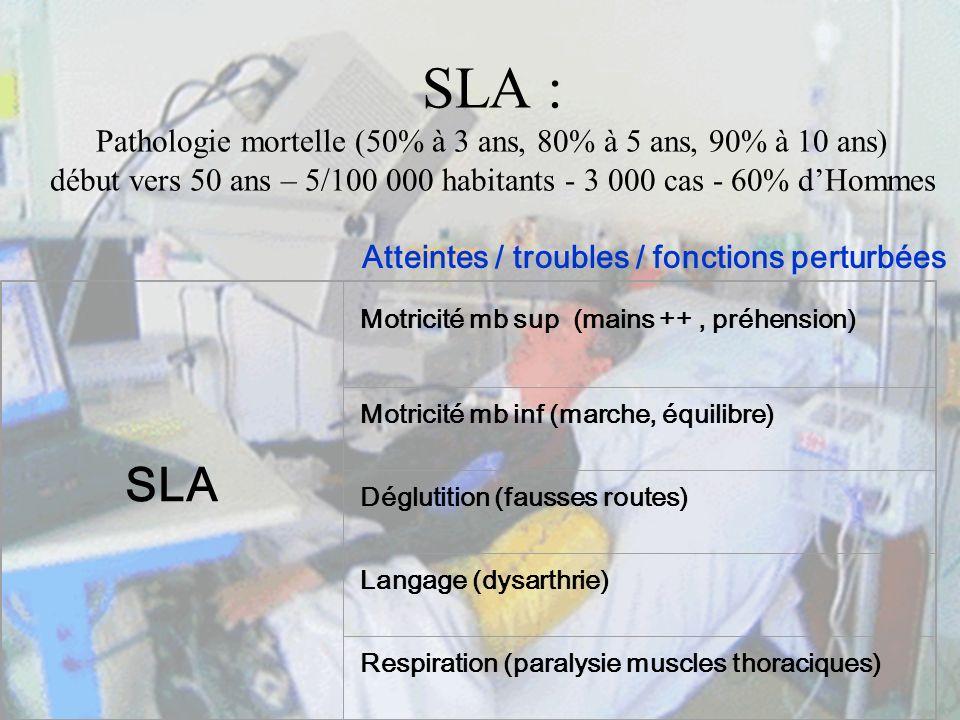 SLA : Pathologie mortelle (50% à 3 ans, 80% à 5 ans, 90% à 10 ans) début vers 50 ans – 5/100 000 habitants - 3 000 cas - 60% d'Hommes