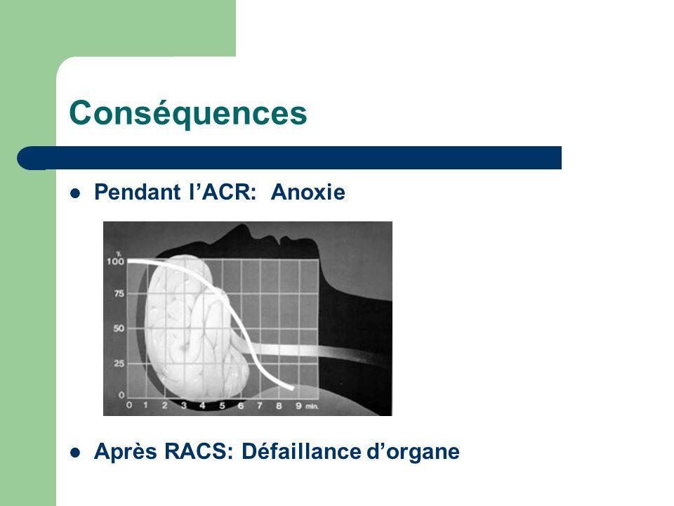 Conséquences Pendant l'ACR: Anoxie Après RACS: Défaillance d'organe