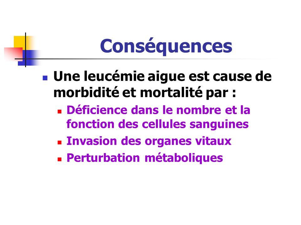 Conséquences Une leucémie aigue est cause de morbidité et mortalité par : Déficience dans le nombre et la fonction des cellules sanguines.