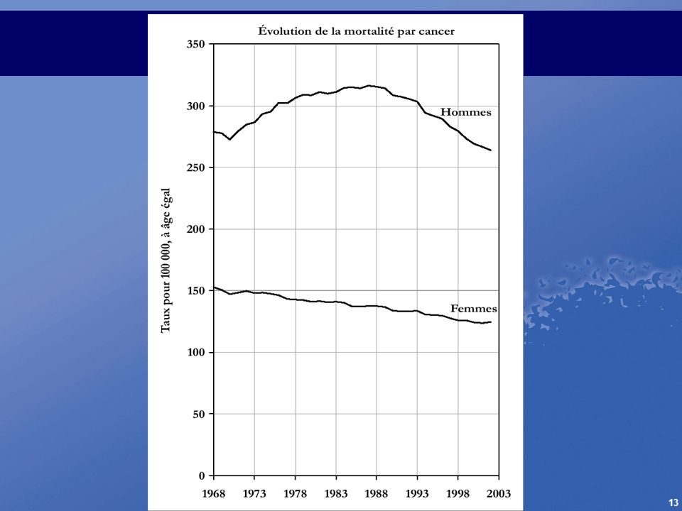 Évolution de la mortalité par cancer en France