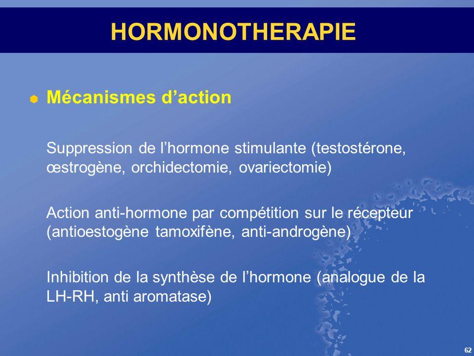 HORMONOTHERAPIE Mécanismes d'action