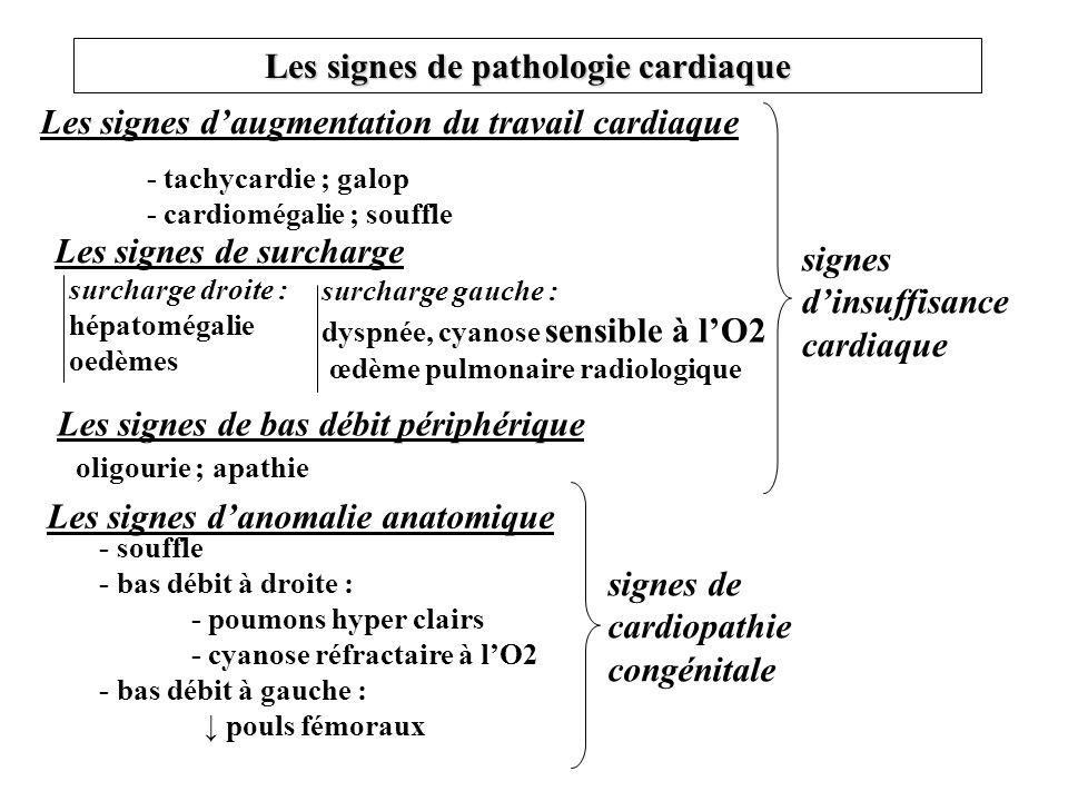 Les signes de pathologie cardiaque