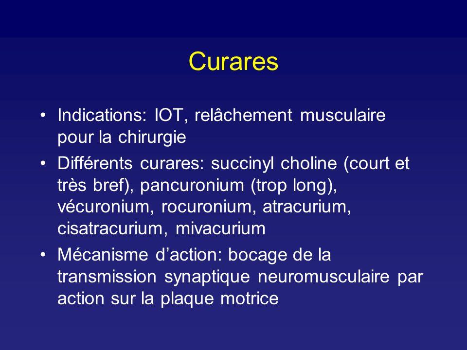 Curares Indications: IOT, relâchement musculaire pour la chirurgie
