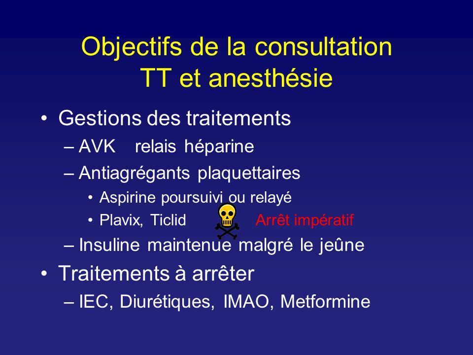 Objectifs de la consultation TT et anesthésie