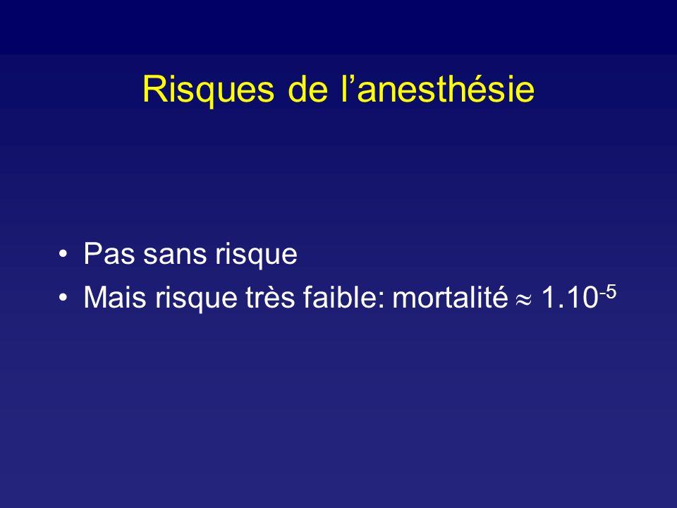 Risques de l'anesthésie