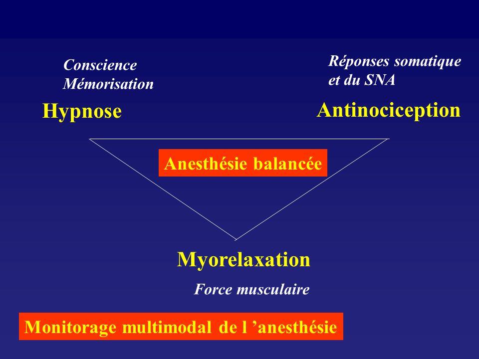 Hypnose Antinociception Myorelaxation Anesthésie balancée