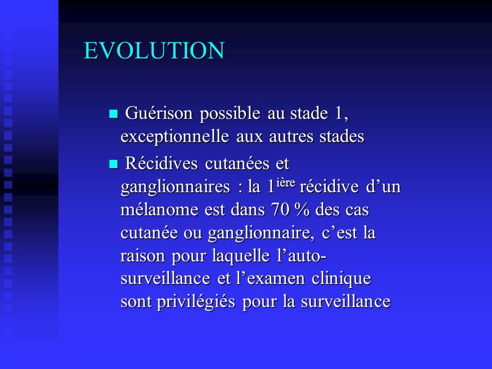 EVOLUTION Guérison possible au stade 1, exceptionnelle aux autres stades.