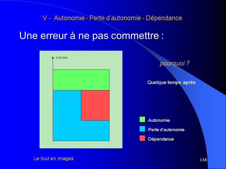 V - Autonomie - Perte d'autonomie - Dépendance