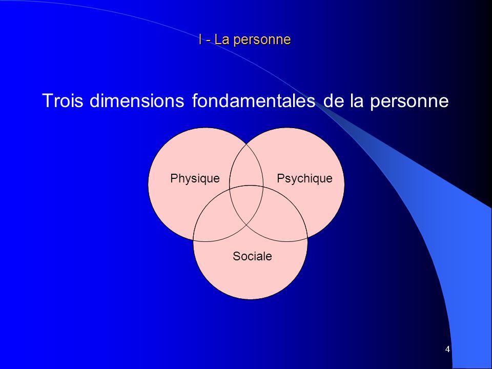 Trois dimensions fondamentales de la personne