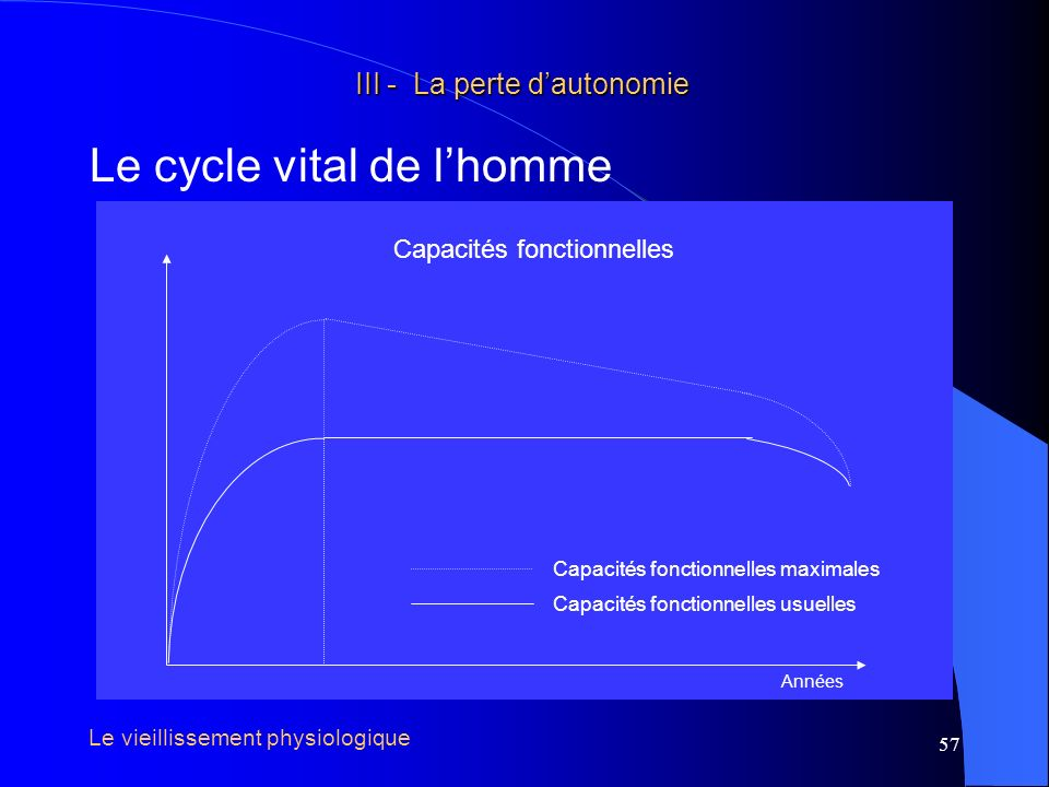 Le cycle vital de l'homme