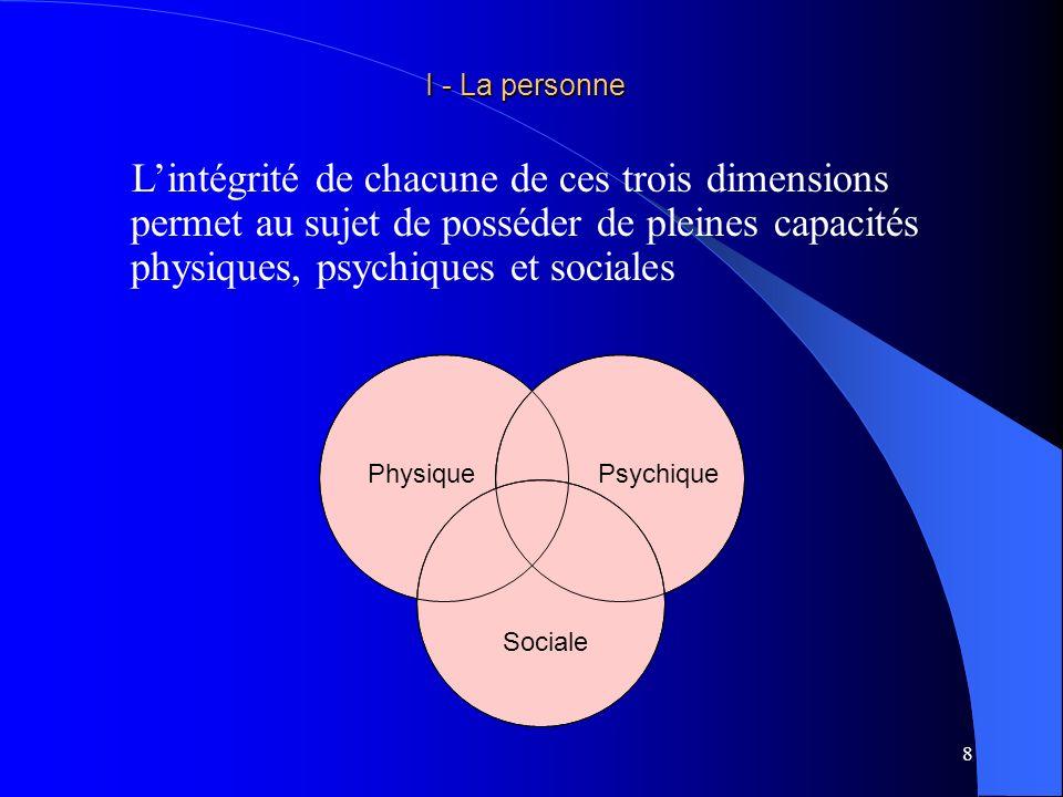 I - La personne L'intégrité de chacune de ces trois dimensions permet au sujet de posséder de pleines capacités physiques, psychiques et sociales