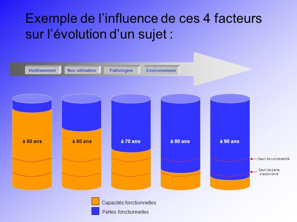 Exemple de l'influence de ces 4 facteurs sur l'évolution d'un sujet :