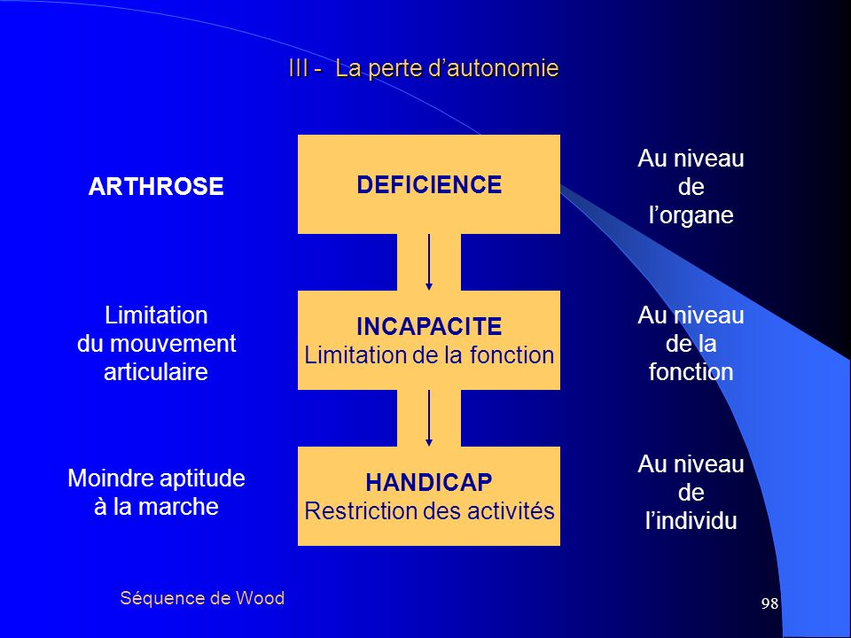 ARTHROSE DEFICIENCE INCAPACITE HANDICAP