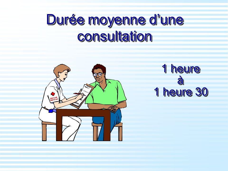 Durée moyenne d'une consultation