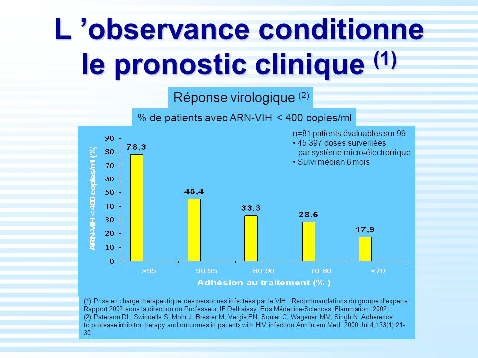 L 'observance conditionne le pronostic clinique (1)