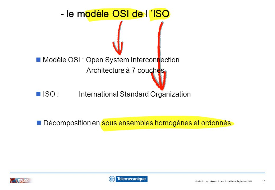 - le modèle OSI de l 'ISO - le modèle OSI de l 'ISO