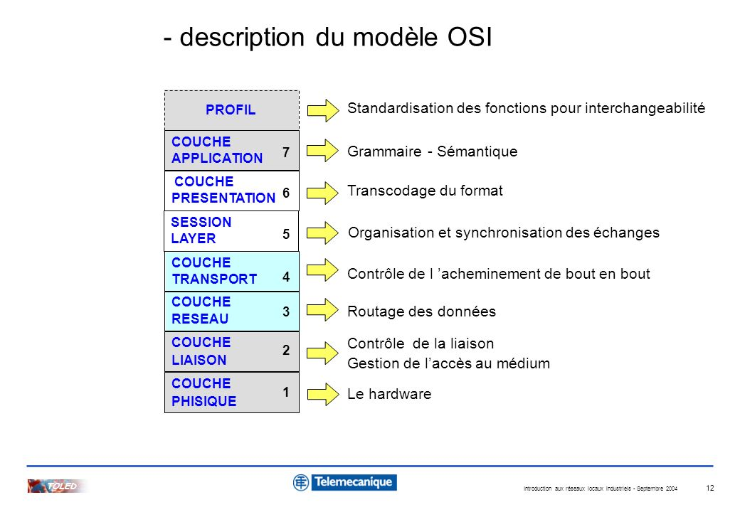 - description du modèle OSI