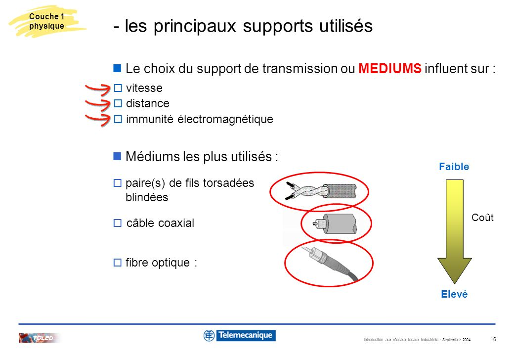 - les principaux supports utilisés