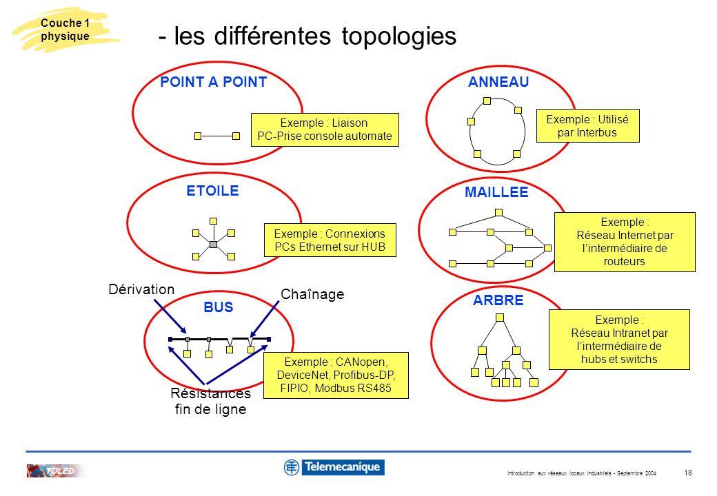 - les différentes topologies