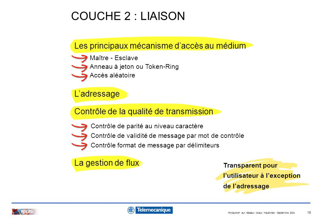 COUCHE 2 : LIAISON Les principaux mécanisme d'accès au médium