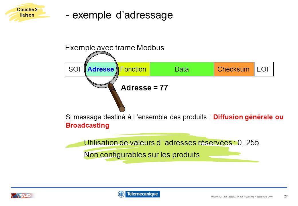 - exemple d'adressage Exemple avec trame Modbus Adresse = 77