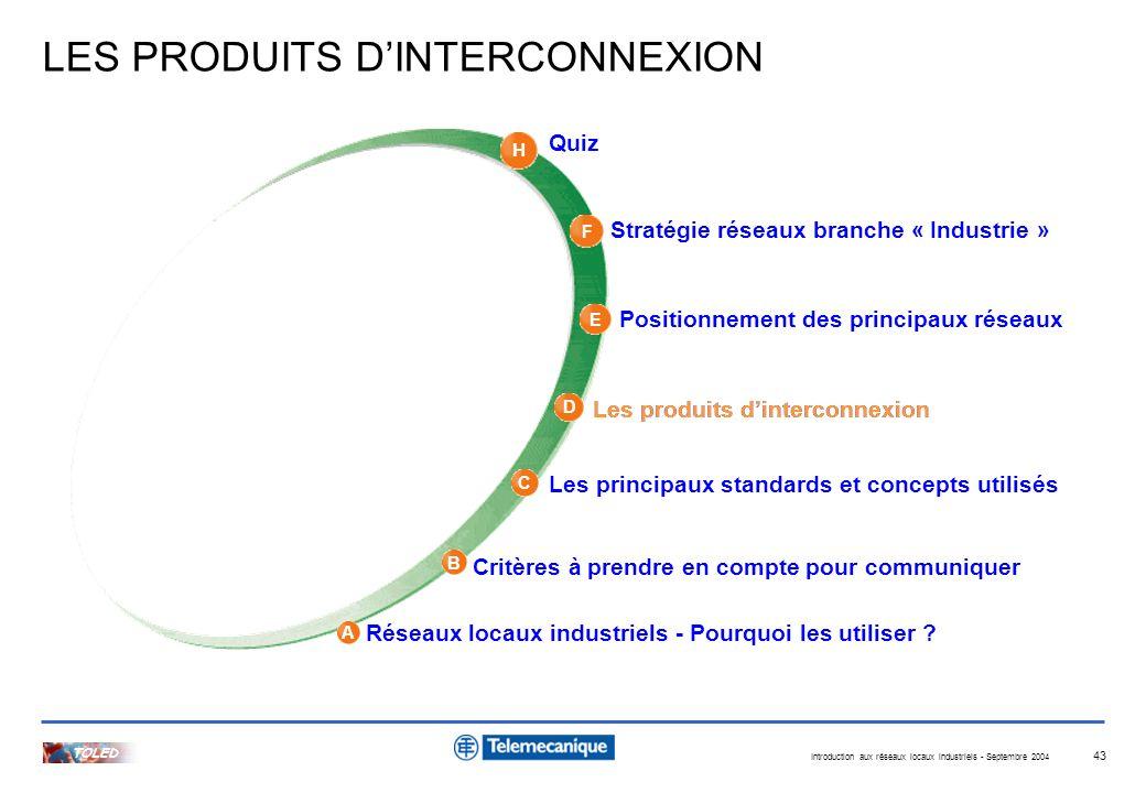 LES PRODUITS D'INTERCONNEXION