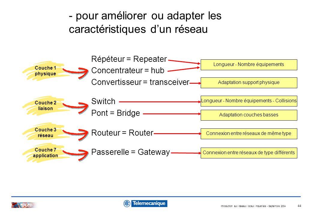 - pour améliorer ou adapter les caractéristiques d'un réseau