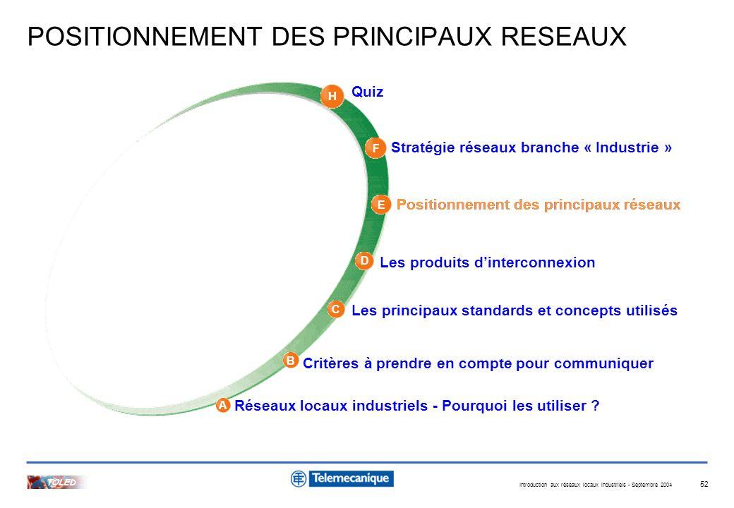POSITIONNEMENT DES PRINCIPAUX RESEAUX
