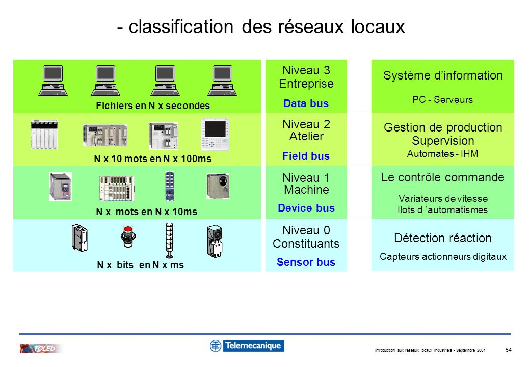 - classification des réseaux locaux