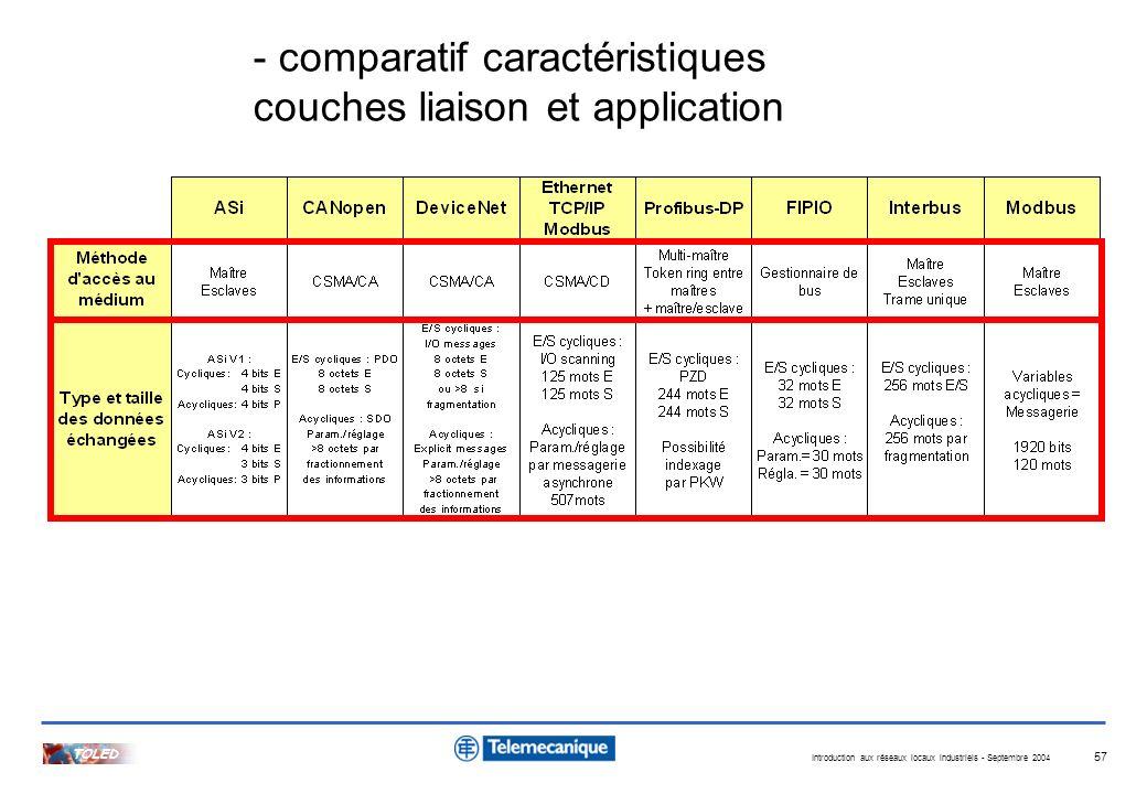 - comparatif caractéristiques couches liaison et application
